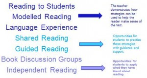 Reading procedures